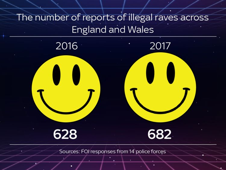 Police warn of 'growing' illegal rave problem as numbers soar