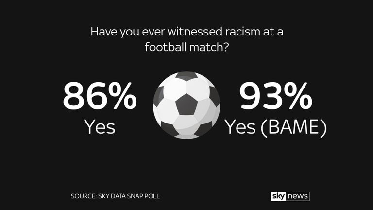 Sky Data poll: 90% of football fans have witnessed racism
